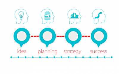 Businessplan und Niederlassung